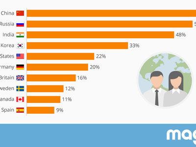 """España, el país donde menos hombres se creen superiores a las mujeres (con un gigantesco """"pero"""")"""