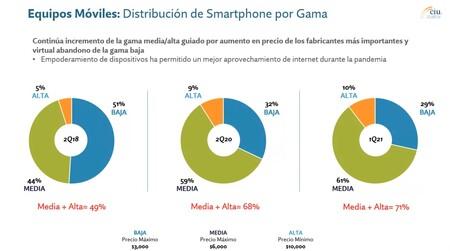Ni La Pandemia Detiene Que Los Mexicanos Compren Cada Vez Mas Smartphones De Gamas Media Y Alta The Ciu 2