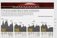 Infografía: el gobierno determina las ventas de coches
