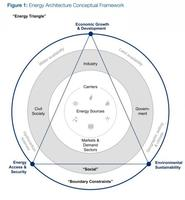 El Indice que mide la energía en un entorno medioambiental sostenible