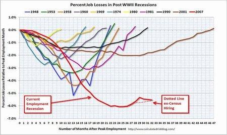 El desempleo en Estados Unidos, suma y sigue