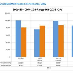 Foto 3 de 5 de la galería wd-blue-benchmarks en Xataka