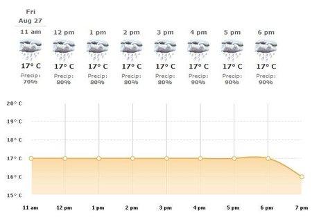 GP de Bélgica de Fórmula 1: Probabilidad de lluvia durante los primeros días