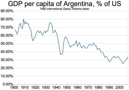 Gdp Per Capita Of Argentina Percent Of Us 1900 2008
