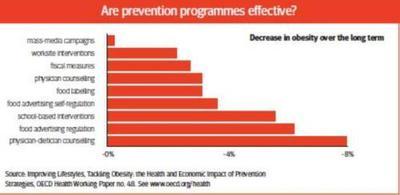 Las campañas más efectivas para reducir la obesidad