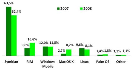 El crecimiento de RIM y Apple, Nokia empieza a tener problemas