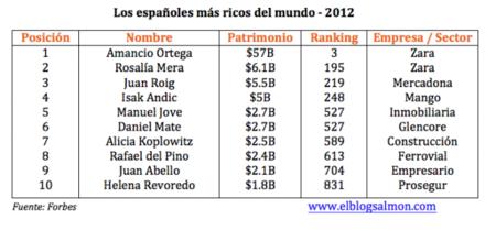 Los españoles más ricos del mundo - 2013