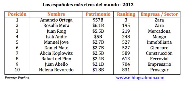 españoles-ricos