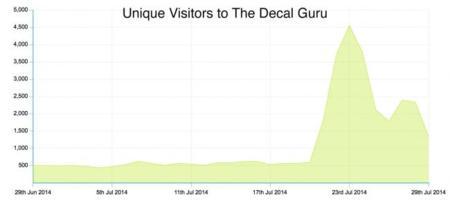 gráfico decal guru pegatinas ventas vinilo macbook apple