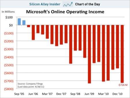 Microsoft ingresos web