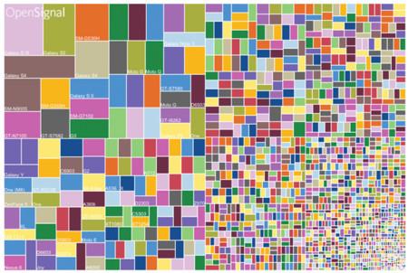 En el 2015, ésta es la fragmentación de Android según OpenSignal