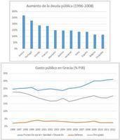 El origen de los problemas económicos de Grecia vienen de largo