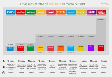 Mejor Tarifa Solo Fibra Barata Marzo 2019