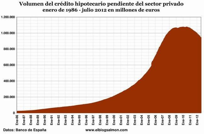 Volumen del crédito hipotecario pendiente enero 1986 - julio 2012