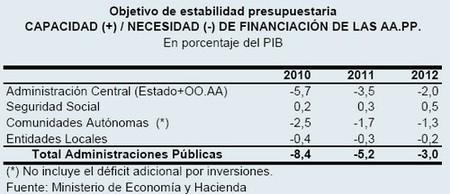 La estabilidad presupuestaria para 2012 dispara la deuda pública; maniobra muy peligrosa