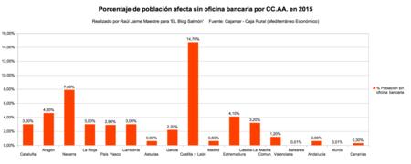 Porcentaje Poblacion Afectado Por Ccaa En 2015
