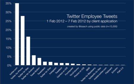 ¿Qué clientes utilizan los empleados de Twitter para twittear?
