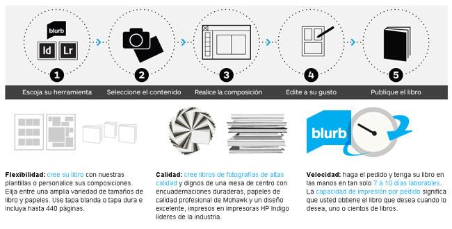 Blurb colaborará con Amazon para la distribución de sus fotolibros