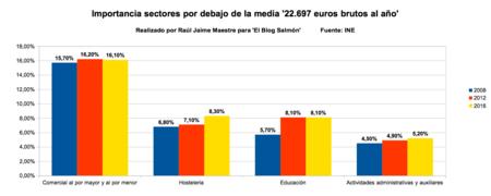 Porcentaje Sectores Por Debajo De La Media