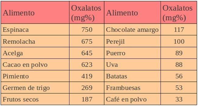 oxalatos