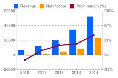 Alibaba Group Holding Ltd Datos