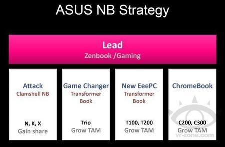 ASUS Chromebook Plan