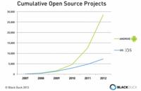 Android crece más que iOS en proyectos Open Source