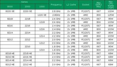 Los nuevos Opteron de AMD