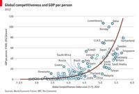 La competitividad de los países en 2012-2013