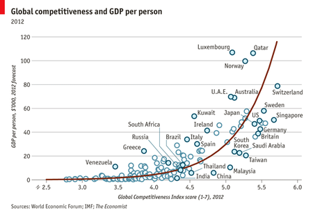 wef-economist-competitive-report-2012-2013-per-capita-chart.png