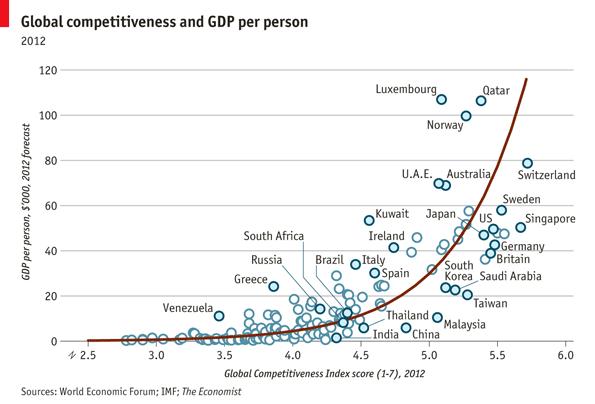 wef-economist-competitive-report-2012-2013-per-capita-chart.png
