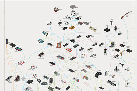 Evolución de los mandos de videojuegos - 2
