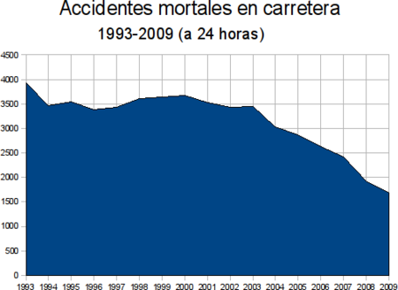 Accidentes mortales 1993-2009