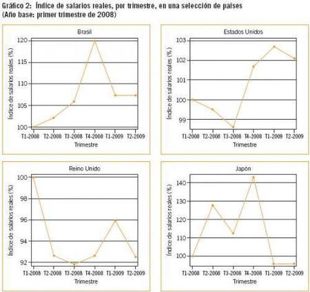La crisis ha reducido los salarios, no en España