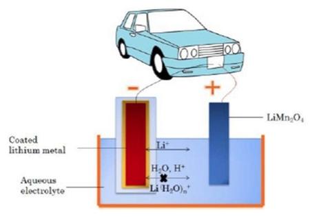 Baterías de litio acuosas: seguridad, fiabilidad, alta densidad energética y bajo coste