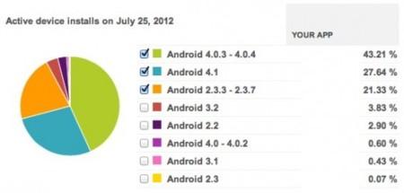 Distribución Instapaper para Android