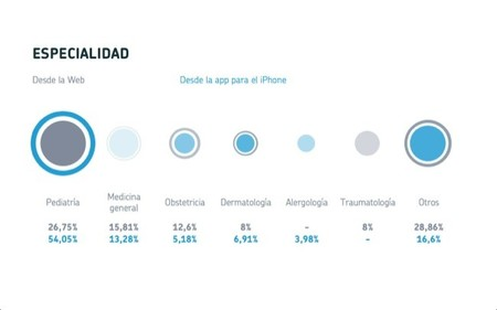 Pediatría y medicina general son las especialidades más demandadas por los pacientes en las citas médicas por Internet