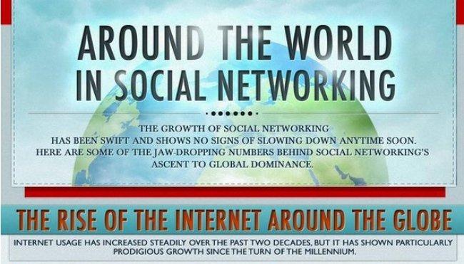 Consumo de las Redes Sociales en el mundo