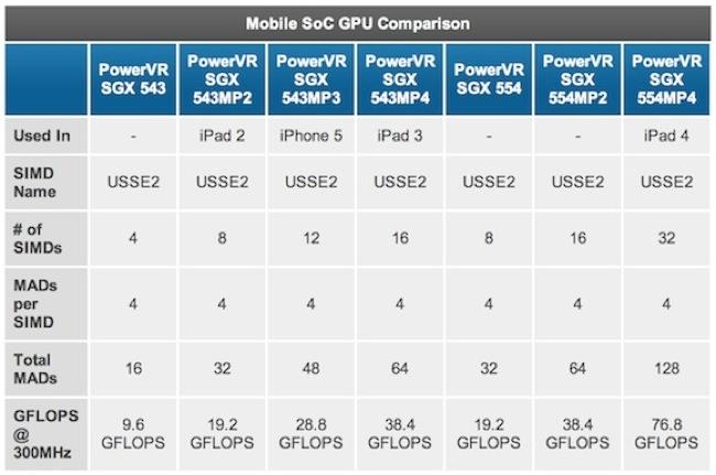 Diferentes modelos de gráficas PowerVR