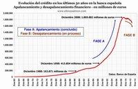 Los peligros del desapalancamiento y la contracción del crédito global