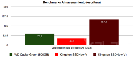 Kingston SSDNow V+Benchmarks