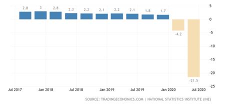 Spain Gdp Growth Annual 2x