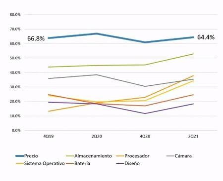 El Mexicano Promedio Se Fija Primero En El Precio Al Elegir Smartphone Despues En Procesador Y Al Final De Todo En Diseno The Ciu