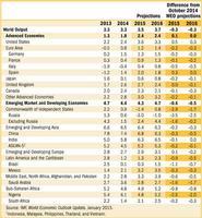 El FMI recorta las previsiones de crecimiento económico mundial