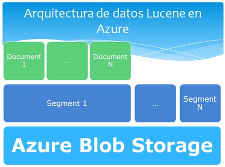Windows Azure Lucene Arquitectura