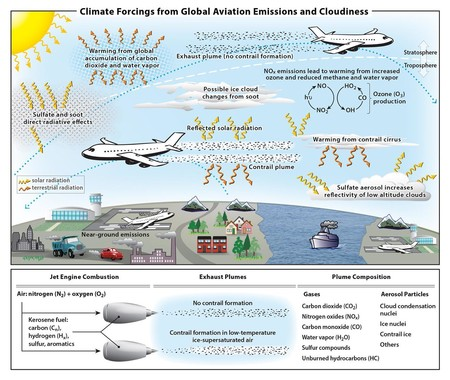 Schematic Overview Of Processes Influence The Climate System