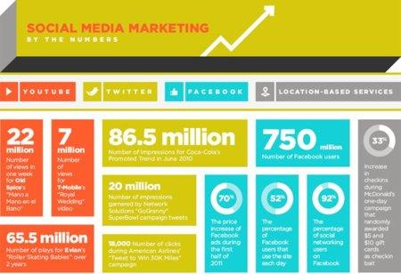 Social Media Marketing en números, la infografía de la semana