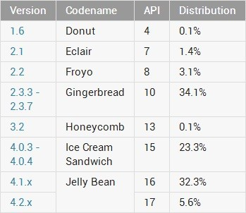 Distribución de versiones Android en Julio de 2013