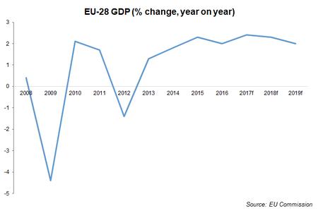 Eu Economic Outlook Chart