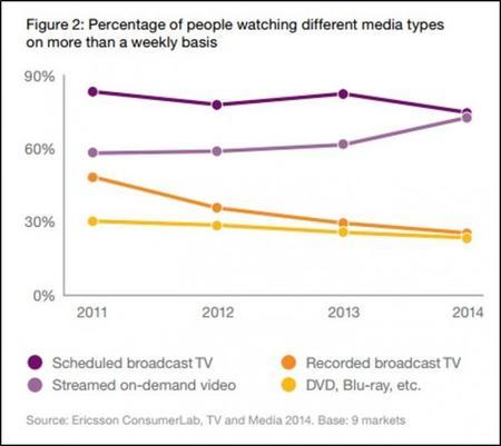 Preferencia De Medios